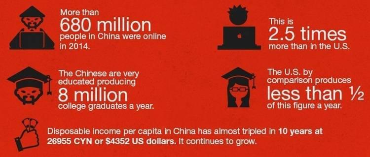 Understanding Chinese consumer landscape
