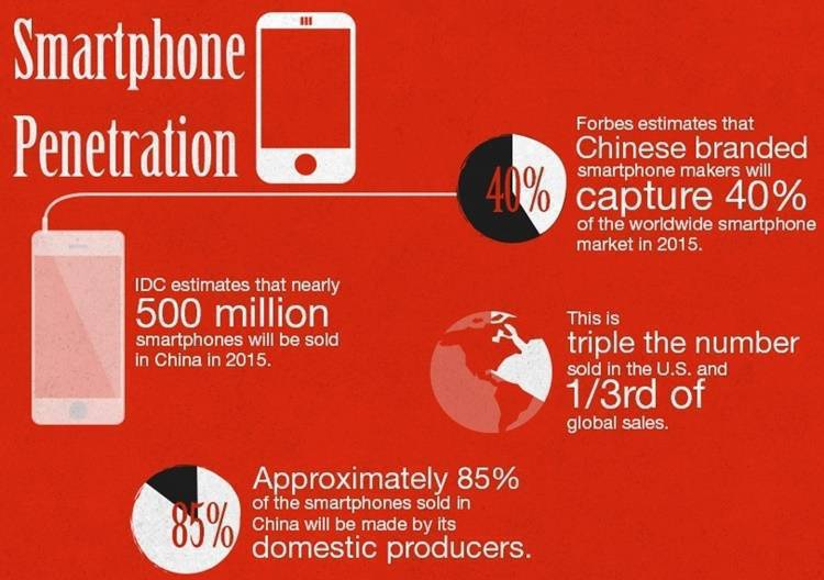 Chinese smartphones - The revolution